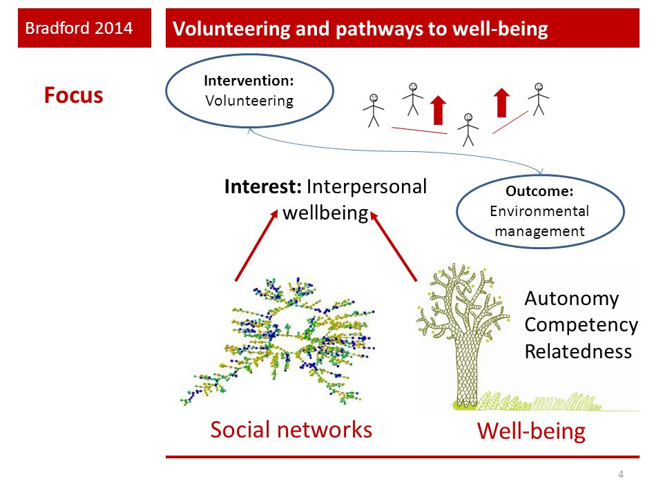Bradford 2014 Volunteering and pathways to well-being 4 Intervention: Volunteering Outcome: Environmental management Focus Interest: Interpersonal wellbeing Well-being Social networks Autonomy Competency Relatedness