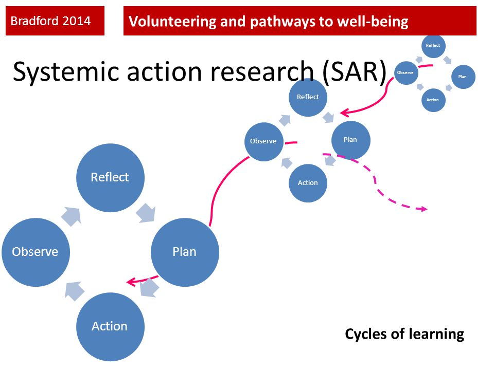 Systemic action research (SAR) Cycles of learning Bradford 2014 Volunteering and pathways to well-being