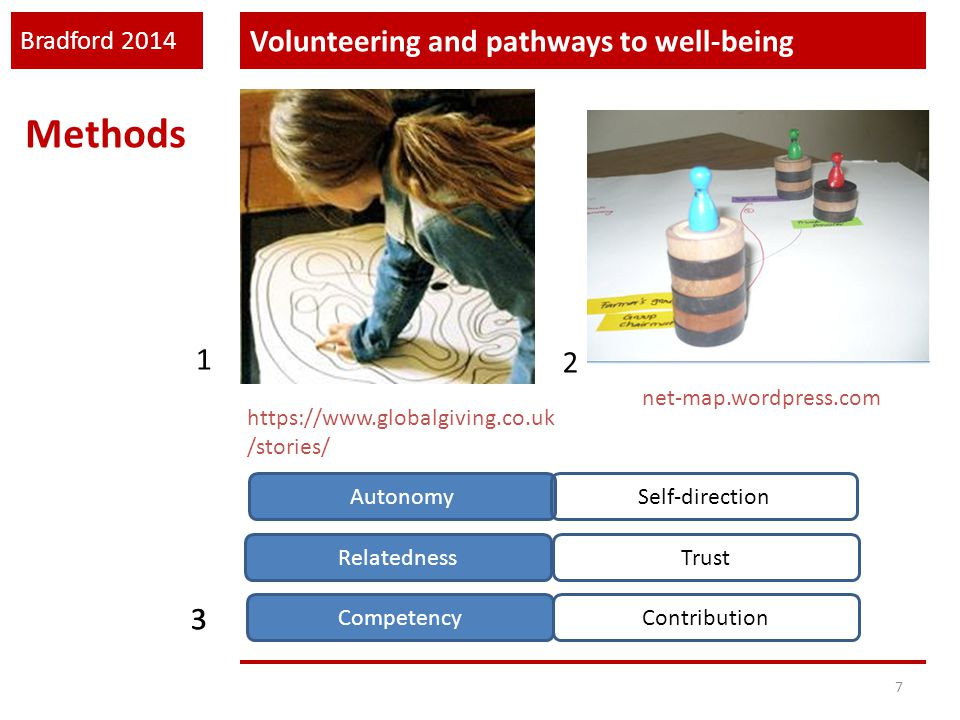 Bradford 2014 Volunteering and pathways to well-being 7 Methods net-map.wordpress.com https://www.globalgiving.co.uk /stories/ 1 2 3 Autonomy Relatedn