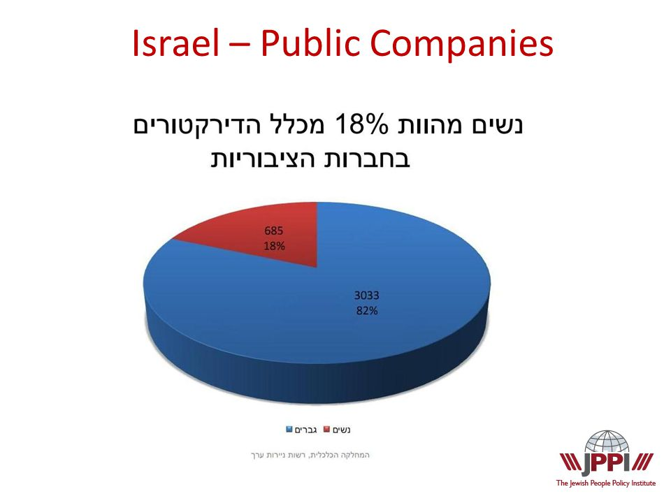 Israel – Public Companies