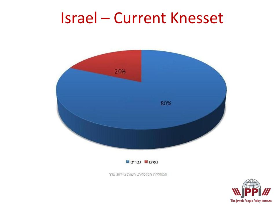 Israel – Current Knesset