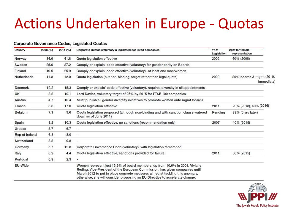 Actions Undertaken in Europe - Quotas