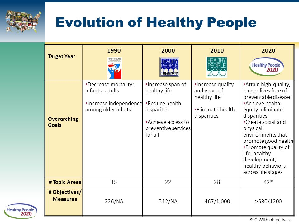 Evolution of Healthy People Target Year Overarching Goals Decrease mortality: infants–adults Increase independence among older adults Increase span of healthy life Reduce health disparities Achieve access to preventive services for all Increase quality and years of healthy life Eliminate health disparities Attain high-quality, longer lives free of preventable disease Achieve health equity; eliminate disparities Create social and physical environments that promote good health Promote quality of life, healthy development, healthy behaviors across life stages # Topic Areas * # Objectives/ Measures 226/NA312/NA467/1,000>580/ * With objectives