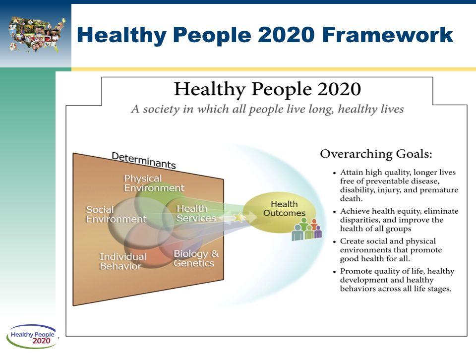 Healthy People 2020 Framework