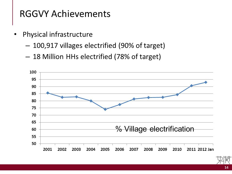 RGGVY Achievements Physical infrastructure – 100,917 villages electrified (90% of target) – 18 Million HHs electrified (78% of target) 14