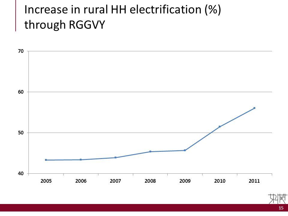 Increase in rural HH electrification (%) through RGGVY 15