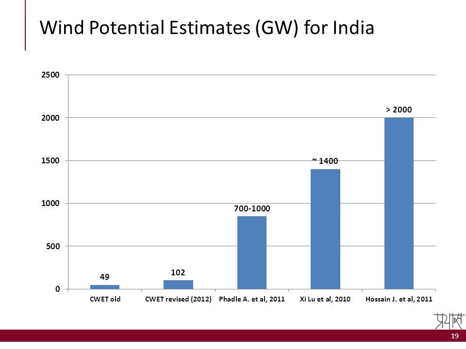 Wind Potential Estimates (GW) for India 19