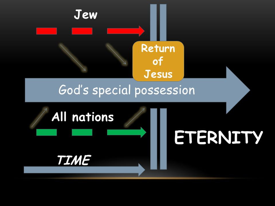 God's special possession ETERNITY Jew All nations Return of Jesus