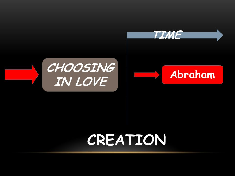 Jeremiah 31:3 I have loved you with an everlasting love Ephesians 1:4 Long ago, even before he made the world, God loved us and chose us in Christ…. Genesis 1:26,27 – created in his own image