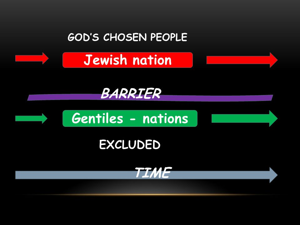 Jewish nation GOD'S CHOSEN PEOPLE Gentiles - nations EXCLUDED BARRIER