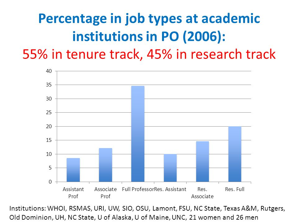 Percentage in job types at academic institutions in PO (2006): 55% in tenure track, 45% in research track Institutions: WHOI, RSMAS, URI, UW, SIO, OSU