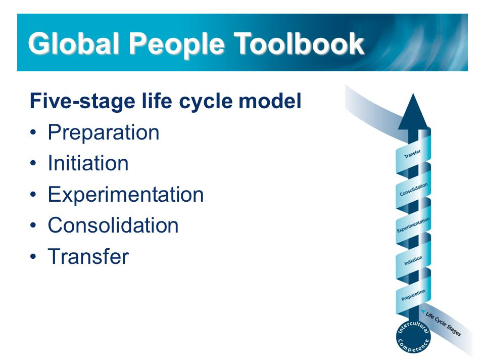 Five-stage life cycle model Preparation Initiation Experimentation Consolidation Transfer Global People Toolbook