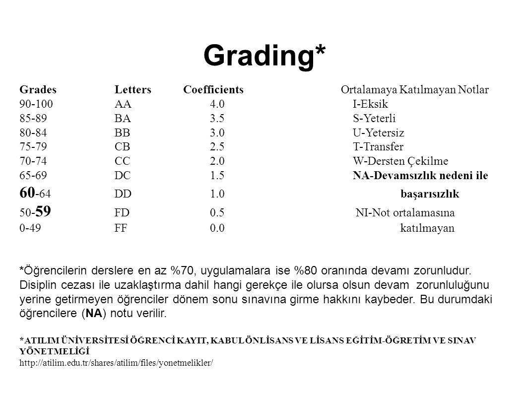 Grading* GradesLetters Coefficients Ortalamaya Katılmayan Notlar 90-100 AA 4.0 I-Eksik 85-89 BA 3.5 S-Yeterli 80-84 BB 3.0 U-Yetersiz 75-79 CB 2.5 T-Transfer 70-74 CC 2.0 W-Dersten Çekilme 65-69 DC 1.5 NA-Devamsızlık nedeni ile 60 -64 DD 1.0 başarısızlık 50- 59 FD 0.5 NI-Not ortalamasına 0-49 FF 0.0 katılmayan *Öğrencilerin derslere en az %70, uygulamalara ise %80 oranında devamı zorunludur.