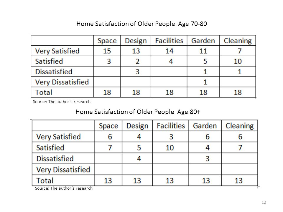 Home Satisfaction of Older People Age 70-80 Home Satisfaction of Older People Age 80+ Source: The author's research 12