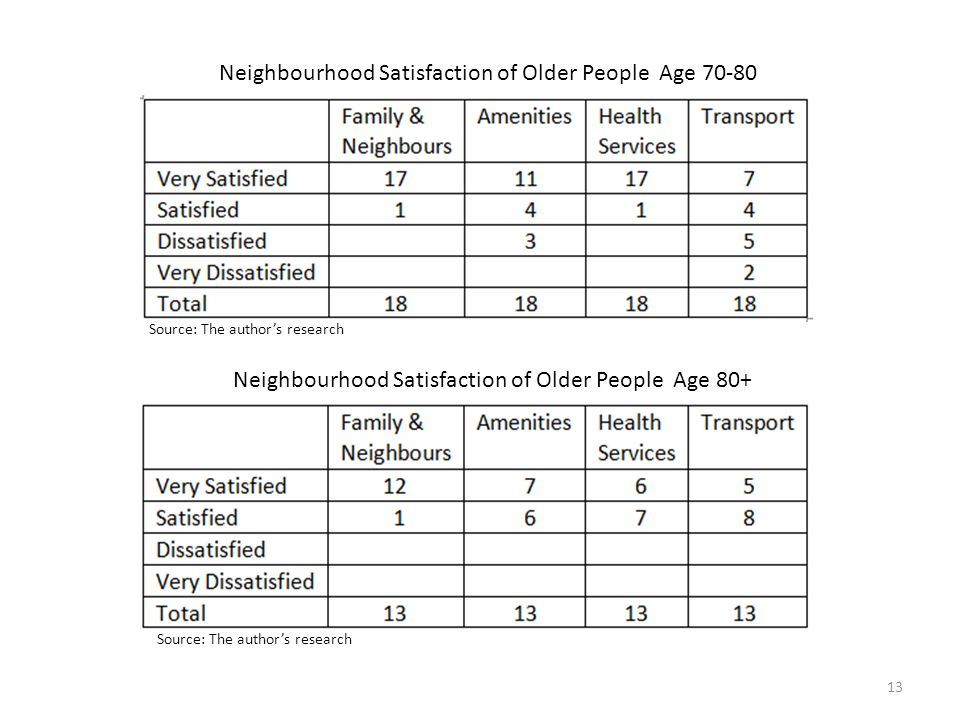 Neighbourhood Satisfaction of Older People Age 70-80 Neighbourhood Satisfaction of Older People Age 80+ Source: The author's research 13