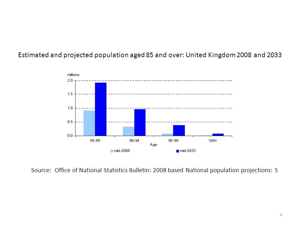 Estimated and projected population aged 85 and over: United Kingdom 2008 and 2033 Source: Office of National Statistics Bulletin: 2008 based National population projections: 5 4