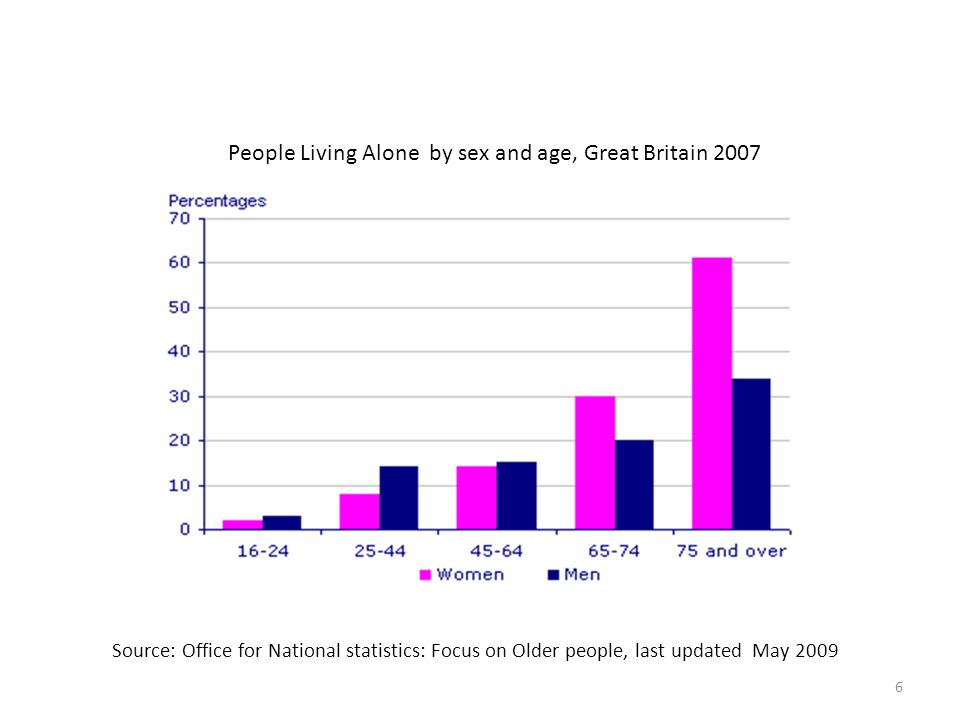 People Living Alone by sex and age, Great Britain 2007 Source: Office for National statistics: Focus on Older people, last updated May 2009 6