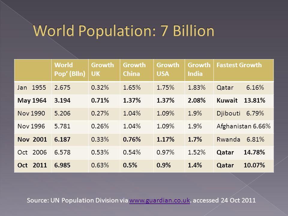 World Pop' (Blln) Growth UK Growth China Growth USA Growth India Fastest Growth Jan 19552.6750.32%1.65%1.75%1.83%Qatar 6.16% May 19643.1940.71%1.37% 2.08%Kuwait 13.81% Nov 19905.2060.27%1.04%1.09%1.9%Djibouti 6.79% Nov 19965.7810.26%1.04%1.09%1.9%Afghanistan 6.66% Nov 20016.1870.33%0.76%1.17%1.7%Rwanda 6.81% Oct 20066.5780.53%0.54%0.97%1.52%Qatar 14.78% Oct 20116.9850.63%0.5%0.9%1.4%Qatar 10.07% Source: UN Population Division via www.guardian.co.uk.