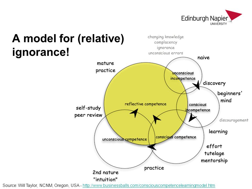 A model for (relative) ignorance! Source: Will Taylor, NCNM, Oregon, USA - http://www.businessballs.com/consciouscompetencelearningmodel.htmhttp://www