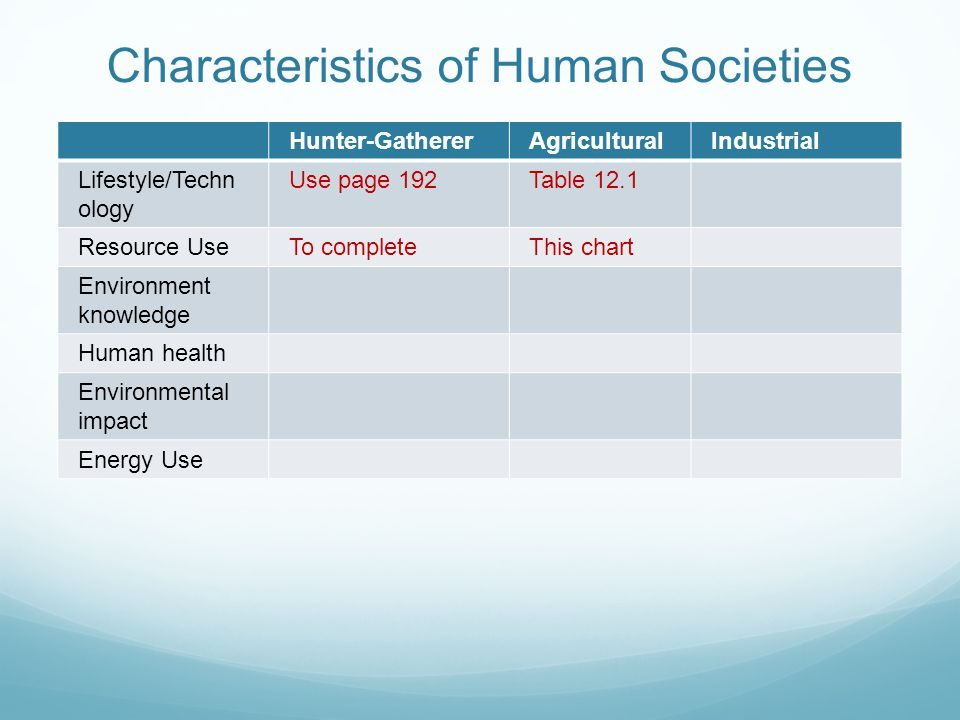 Characteristics of Human Societies Hunter-GathererAgriculturalIndustrial Lifestyle/Techn ology Use page 192Table 12.1 Resource UseTo completeThis char
