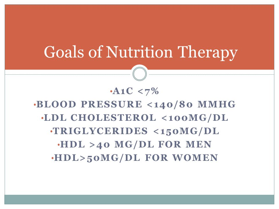 A1C <7% BLOOD PRESSURE <140/80 MMHG LDL CHOLESTEROL <100MG/DL TRIGLYCERIDES <150MG/DL HDL >40 MG/DL FOR MEN HDL>50MG/DL FOR WOMEN Goals of Nutrition Therapy
