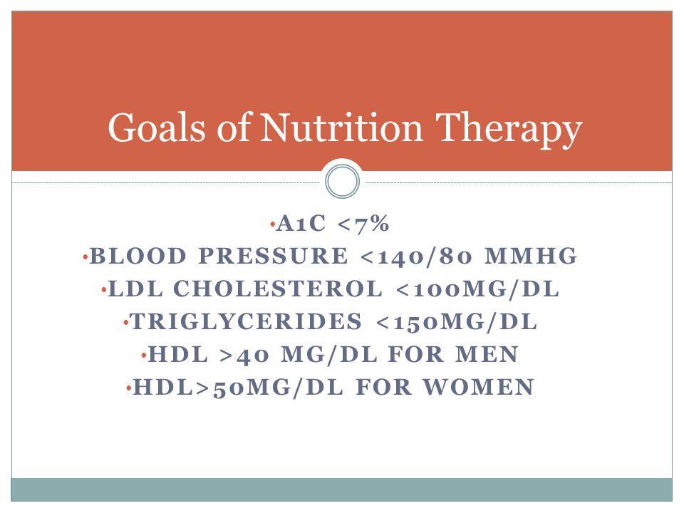 A1C <7% BLOOD PRESSURE <140/80 MMHG LDL CHOLESTEROL <100MG/DL TRIGLYCERIDES <150MG/DL HDL >40 MG/DL FOR MEN HDL>50MG/DL FOR WOMEN Goals of Nutrition T