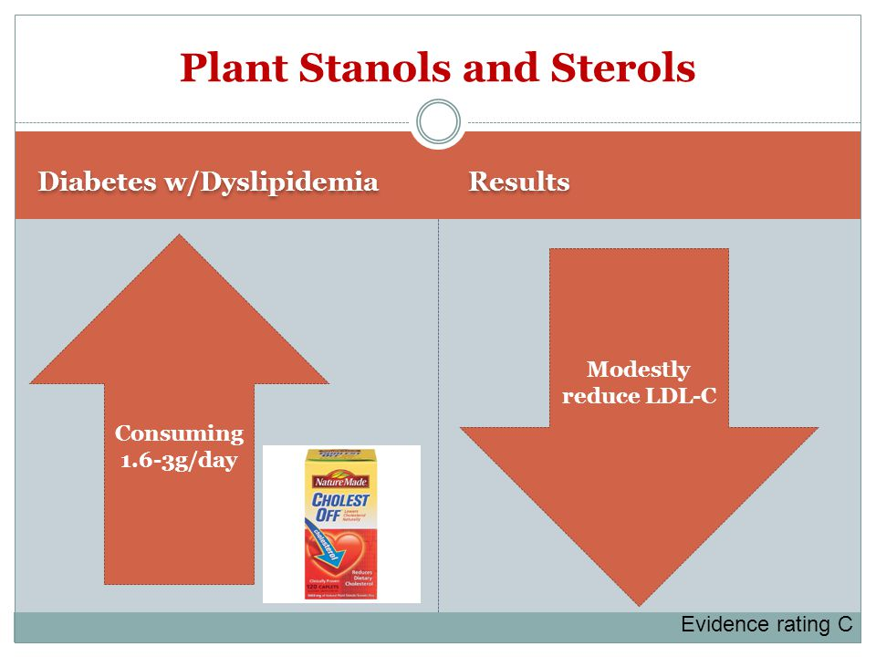 Diabetes w/Dyslipidemia Results Plant Stanols and Sterols Modestly reduce LDL-C Consuming 1.6-3g/day Evidence rating C