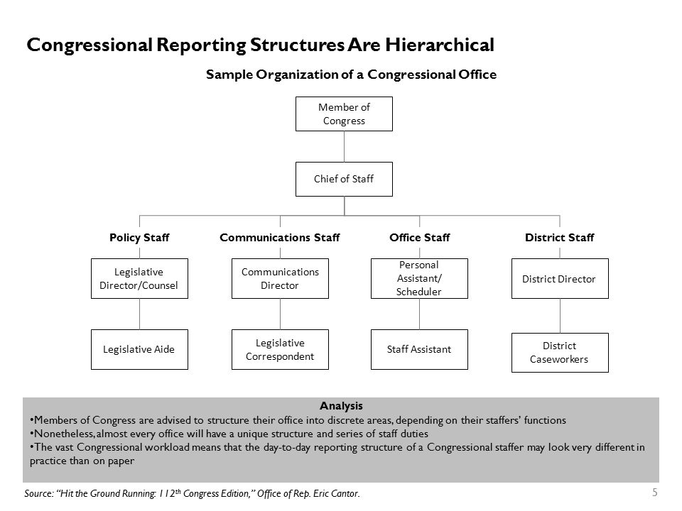 Congressional Reporting Structures Are Hierarchical 5 Member of Congress Chief of Staff Legislative Director/Counsel Legislative Aide Communications D