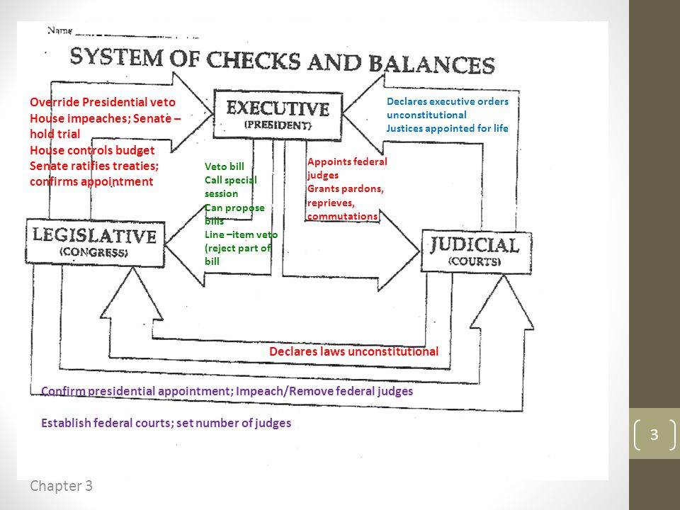 Checks and Balances Chart Chapter 3 3 Override Presidential veto House impeaches; Senate – hold trial House controls budget Senate ratifies treaties; confirms appointment Confirm presidential appointment; Impeach/Remove federal judges Establish federal courts; set number of judges Veto bill Call special session Can propose bills Line –item veto (reject part of bill Appoints federal judges Grants pardons, reprieves, commutations Declares executive orders unconstitutional Justices appointed for life Declares laws unconstitutional