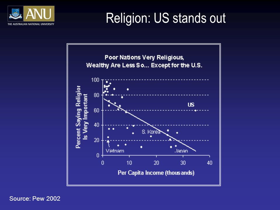 Religion: US stands out Source: Pew 2002