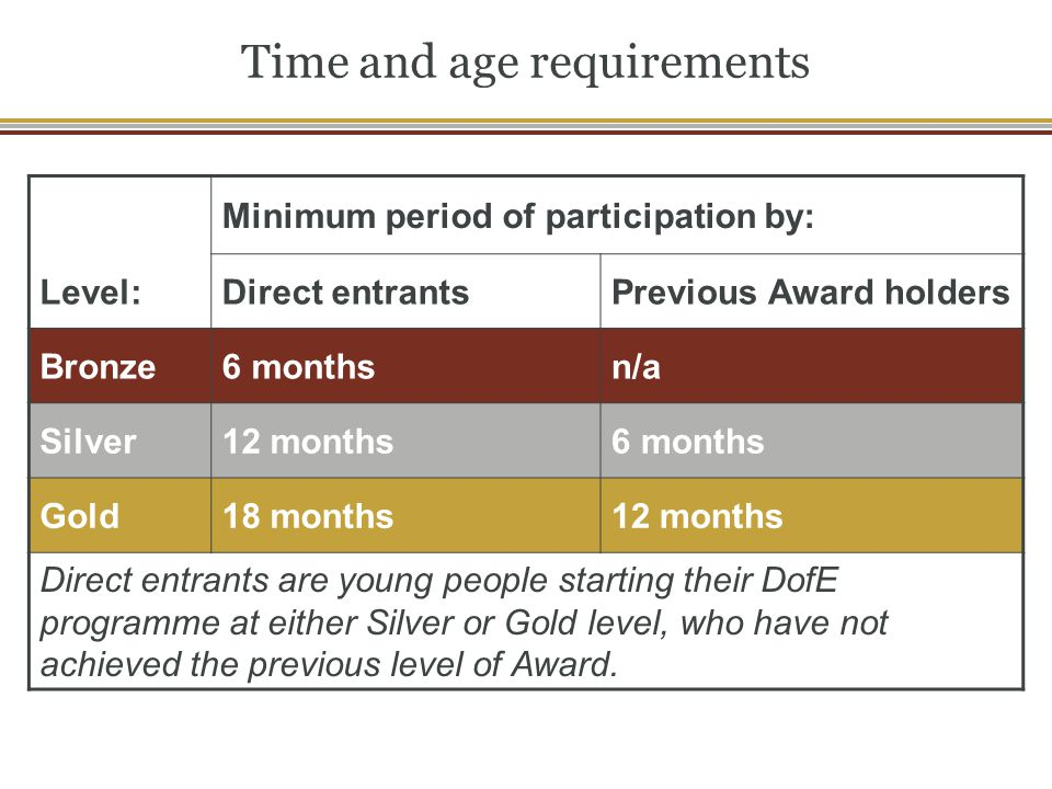 Time and age requirements Minimum period of participation by: Level:Direct entrantsPrevious Award holders Bronze6 monthsn/a Silver12 months6 months Go
