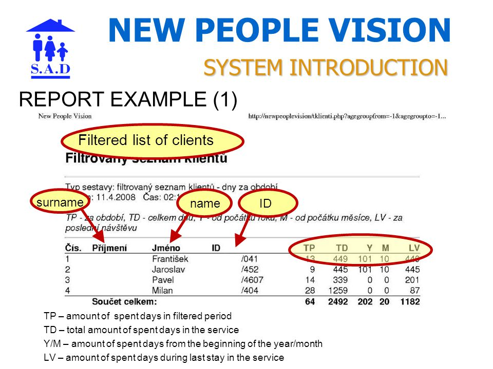 NEW PEOPLE VISION REPORT EXAMPLE (1) SYSTEM INTRODUCTION Filtered list of clients surname nameID TP – amount of spent days in filtered period TD – total amount of spent days in the service Y/M – amount of spent days from the beginning of the year/month LV – amount of spent days during last stay in the service