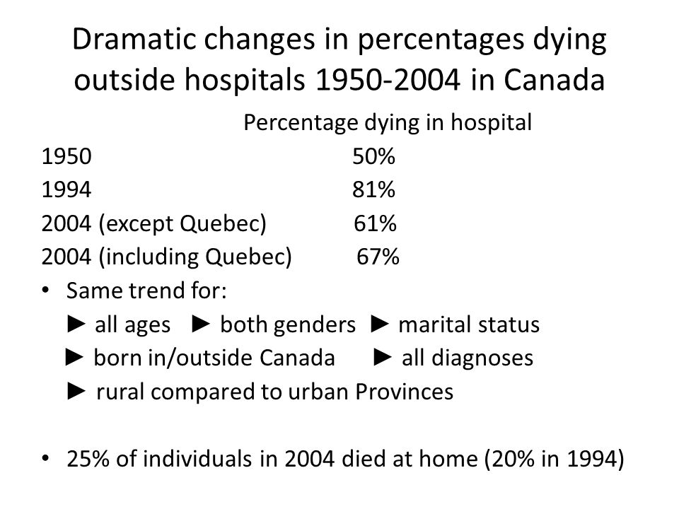 Dramatic changes in percentages dying outside hospitals 1950-2004 in Canada Percentage dying in hospital 1950 50% 1994 81% 2004 (except Quebec) 61% 2004 (including Quebec) 67% Same trend for: ► all ages ► both genders ► marital status ► born in/outside Canada ► all diagnoses ► rural compared to urban Provinces 25% of individuals in 2004 died at home (20% in 1994)
