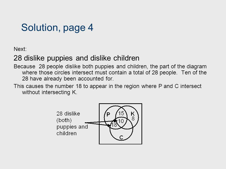 Solution, page 4 Next: 28 dislike puppies and dislike children Because 28 people dislike both puppies and children, the part of the diagram where thos
