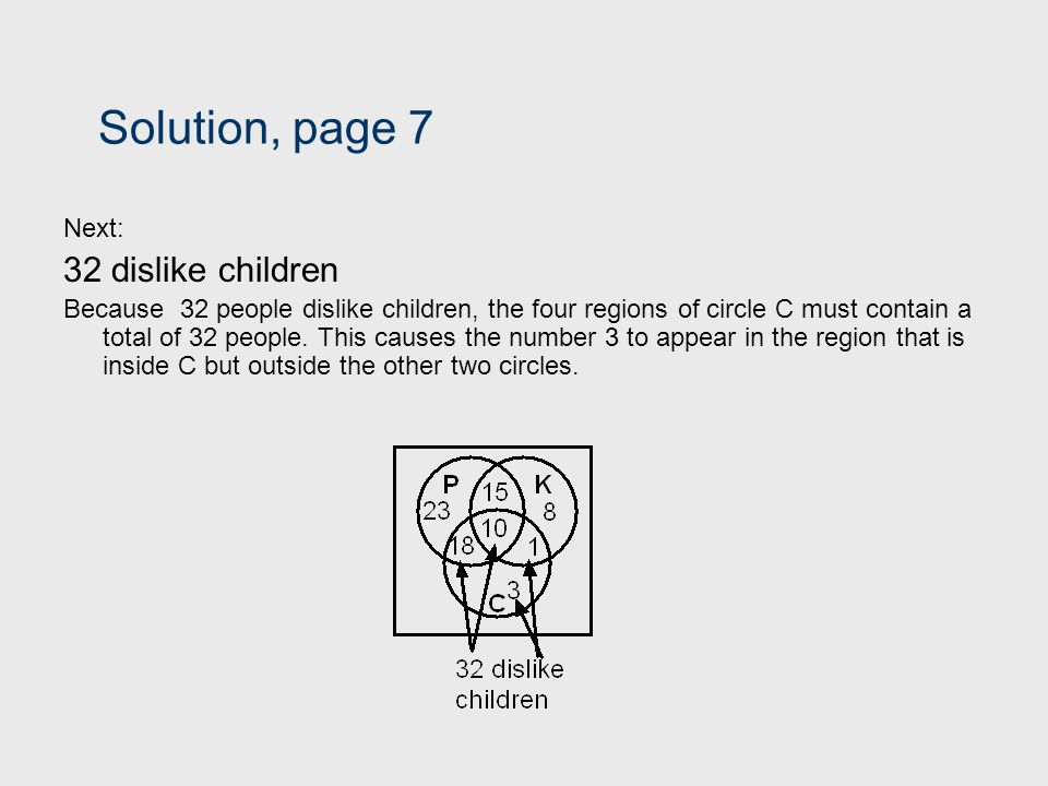 Solution, page 7 Next: 32 dislike children Because 32 people dislike children, the four regions of circle C must contain a total of 32 people. This ca
