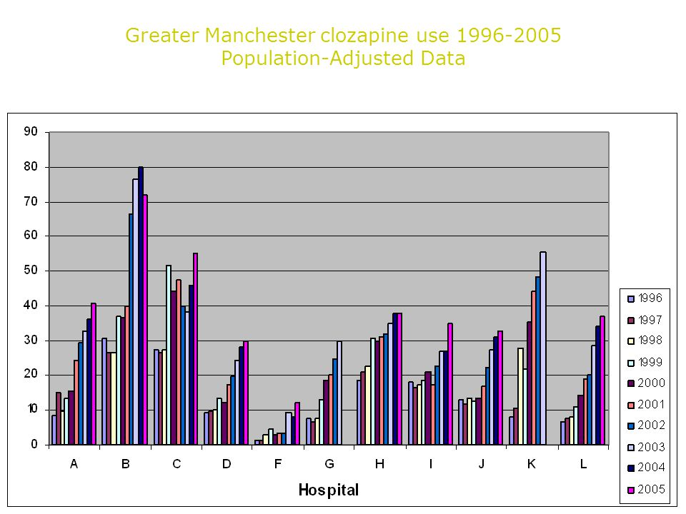 Greater Manchester clozapine use Population-Adjusted Data