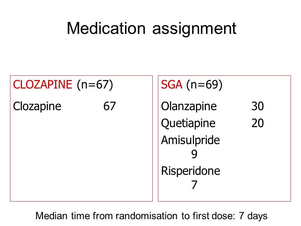 Medication assignment CLOZAPINE (n=67) Clozapine67 SGA (n=69) Olanzapine30 Quetiapine20 Amisulpride 9 Risperidone 7 Median time from randomisation to