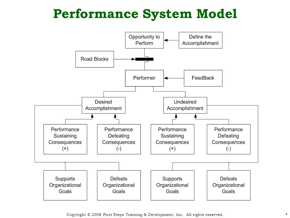 Performance System Model 66 Copyright © 2008 First Steps Training & Development, Inc.