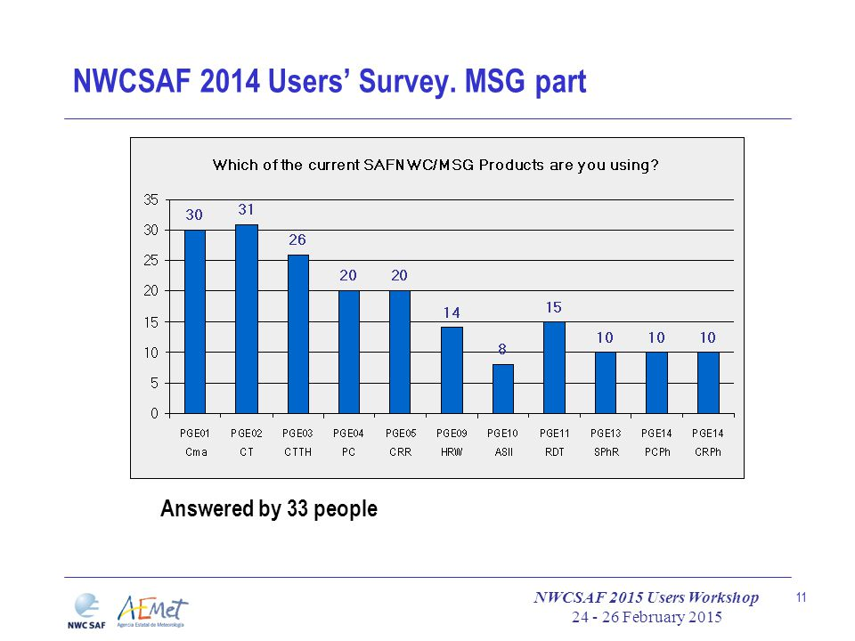 NWCSAF 2015 Users Workshop 24 - 26 February 2015 11 NWCSAF 2014 Users' Survey. MSG part Answered by 33 people