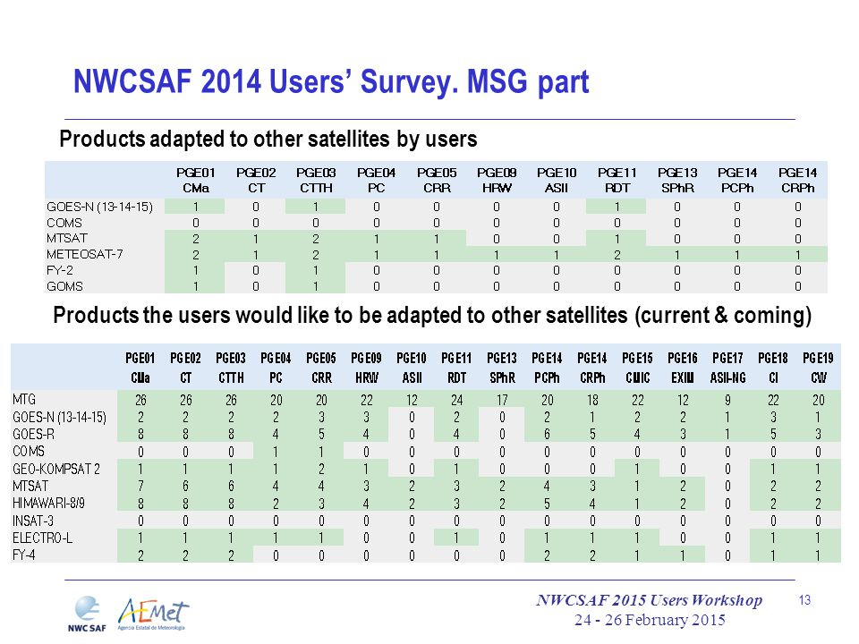 NWCSAF 2015 Users Workshop 24 - 26 February 2015 13 NWCSAF 2014 Users' Survey. MSG part Products adapted to other satellites by users Products the use