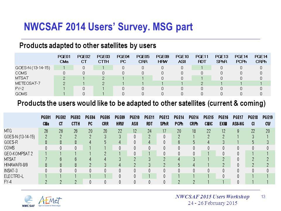 NWCSAF 2015 Users Workshop 24 - 26 February 2015 13 NWCSAF 2014 Users' Survey.