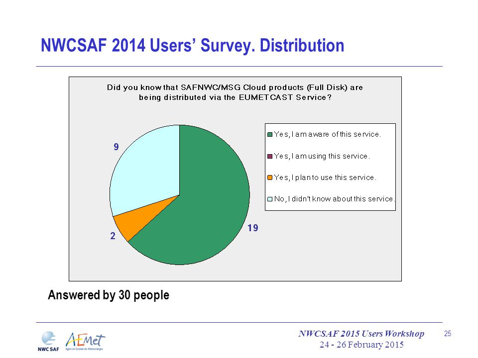 NWCSAF 2015 Users Workshop 24 - 26 February 2015 25 NWCSAF 2014 Users' Survey. Distribution Answered by 30 people