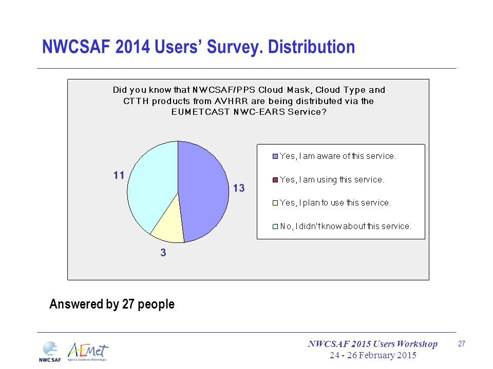 NWCSAF 2015 Users Workshop 24 - 26 February 2015 27 NWCSAF 2014 Users' Survey. Distribution Answered by 27 people