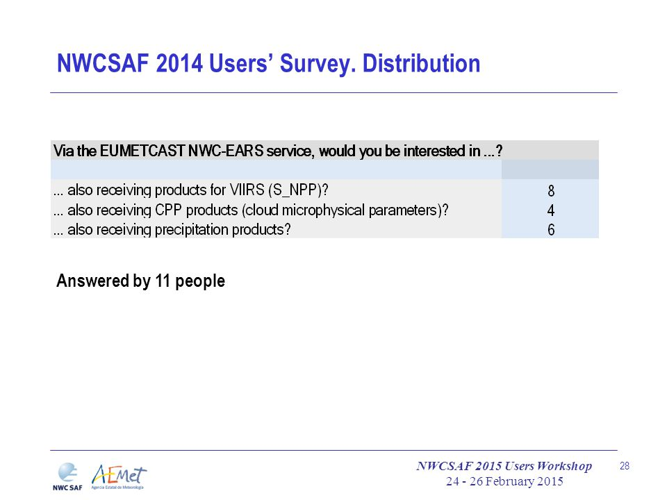 NWCSAF 2015 Users Workshop 24 - 26 February 2015 28 NWCSAF 2014 Users' Survey. Distribution Answered by 11 people