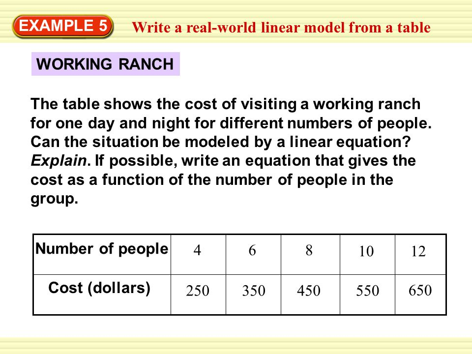 Write a real-world linear model from a table EXAMPLE 5 WORKING RANCH The table shows the cost of visiting a working ranch for one day and night for di