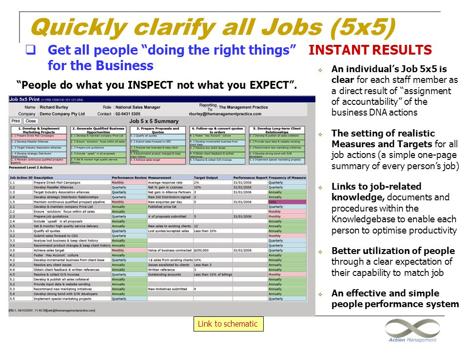 """Quickly clarify all Jobs (5x5) INSTANT RESULTS  An individual's Job 5x5 is clear for each staff member as a direct result of """"assignment of accountab"""
