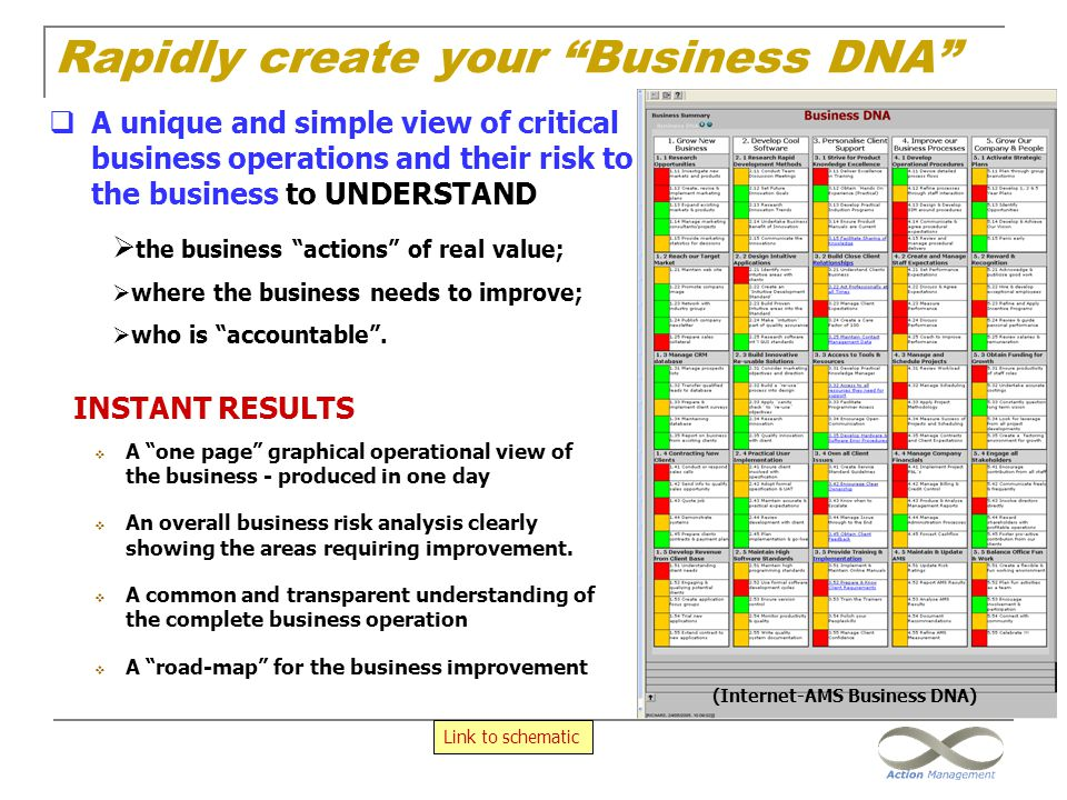 """INSTANT RESULTS  A """"one page"""" graphical operational view of the business - produced in one day  An overall business risk analysis clearly showing th"""