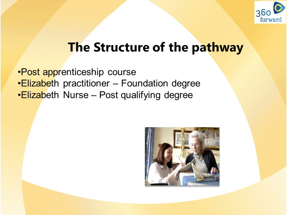 The Structure of the pathway Post apprenticeship course Elizabeth practitioner – Foundation degree Elizabeth Nurse – Post qualifying degree