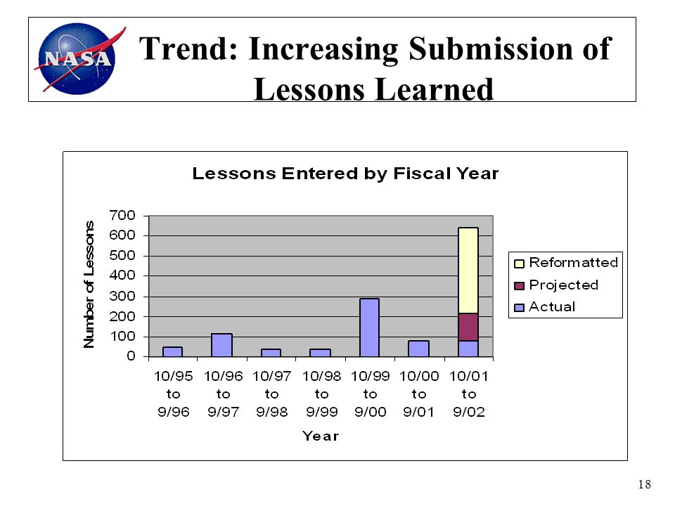 18 Trend: Increasing Submission of Lessons Learned