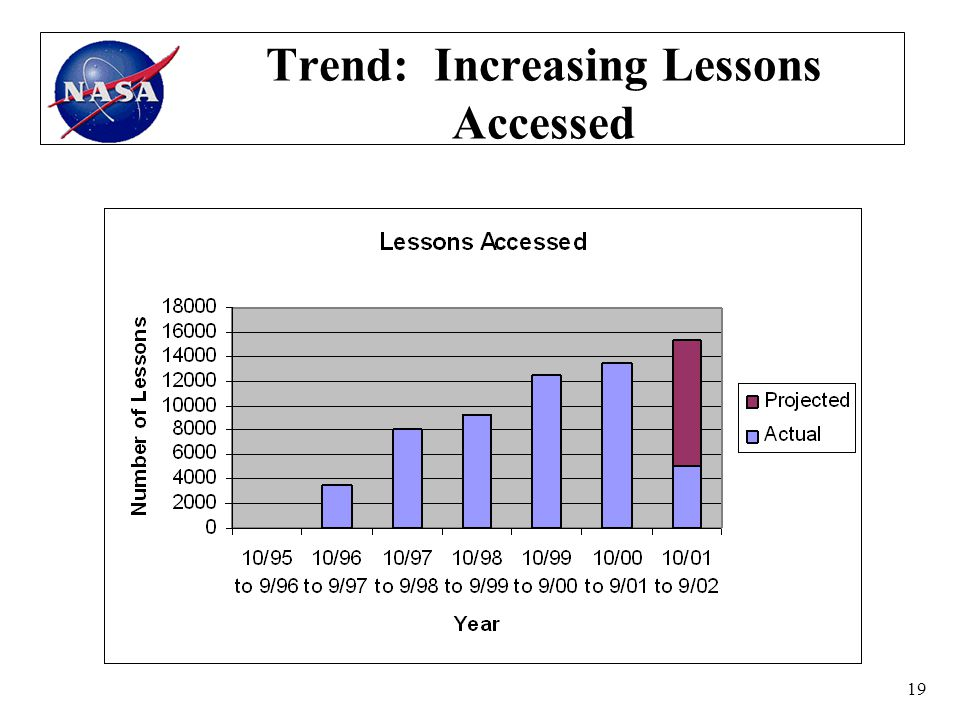 19 Trend: Increasing Lessons Accessed
